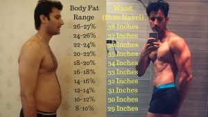Although this might not 100% be accurate, I made this table when I went  from 27% body fat with 38 inches waist down to 31 inches in less than 7  months: