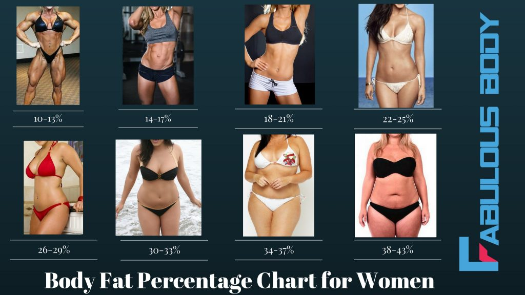 What is a healthy body fat percentage for women