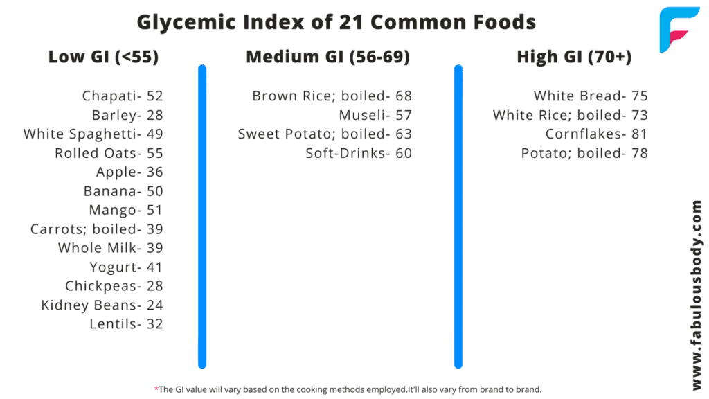 What Is Glycemic Index Food List With Glycemic Index Fabulous Body